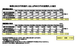 ブログ用 投資減税シュミレーション.png